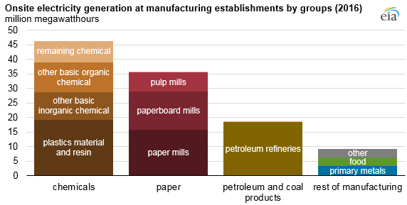 onsite electricity generation at manufacturing establishments by groups, as explained in the article text