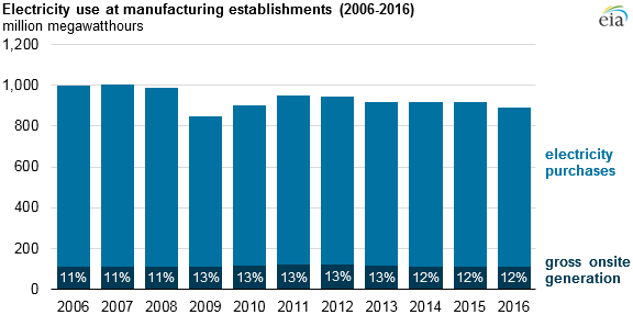 electricity use at manufacturing establishments, as explained in the article text