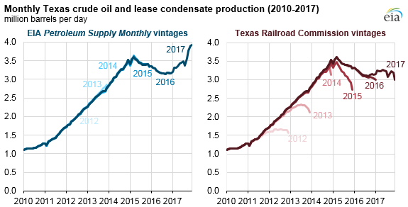 monthly Texas crude oil and lease condensate production, as explained in the article text