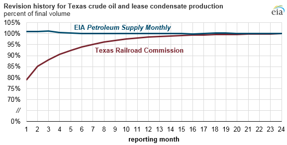 revision history for Texas crude oil and lease condensate production, as explained in the article text