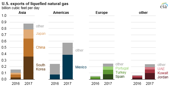 U.S. exports of liquefied natural gas, as explained in the article text