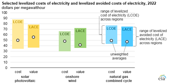 selected levelized costs of electricity and levelized avoided costs of electricity, as explained in the article text
