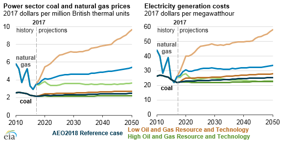 U.S. coal consumption and net exports, as explained in the article text