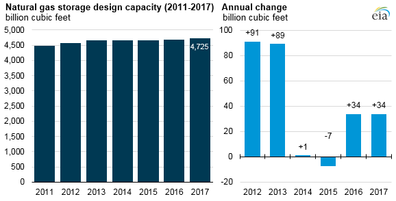 natural gas storage design capacity, as explained in the article text