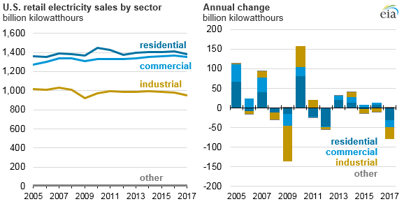 U.S. retail electricity sales by sector, as explained in the article text
