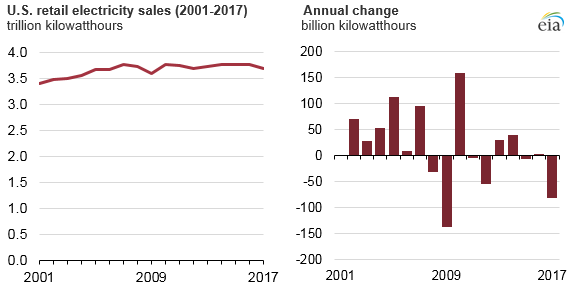 U.S. retail electricity sales, as explained in the article text
