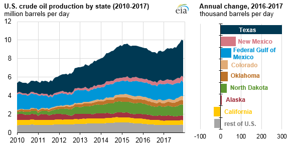 U.S. crude oil production by state and annual change, as explained in the article text