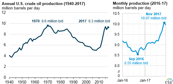 annual and monthly U.S. crude oil production, as explained in the article text