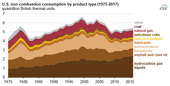 U.S. non-combustion consumption by product type, as explained in the article text