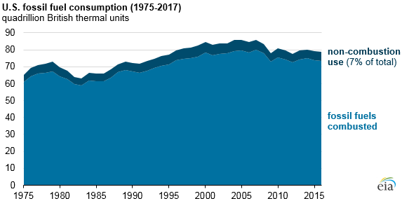 U.S fossil fuel consumption, as explained in the article text