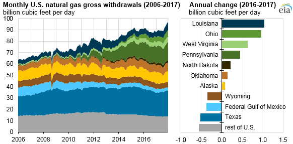 monthly U.S. natural gas gross withdrawals, as explained in the article text