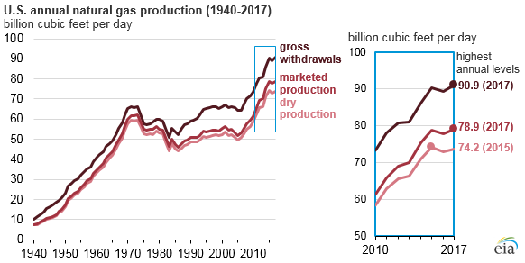 Image result for eia us marketed natural gas production