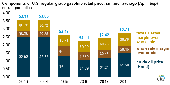 components of U.S. regular-grade gasoline retail price, as explained in the article text
