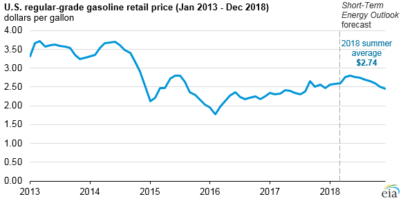 U.S. regular-grade gasoline retail price, as explained in the article text