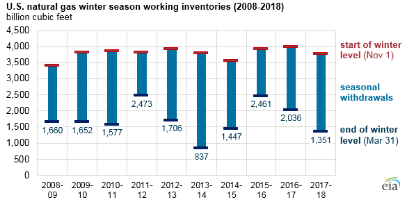 U.S. natural gas winter season working inventories, as explained in the article text