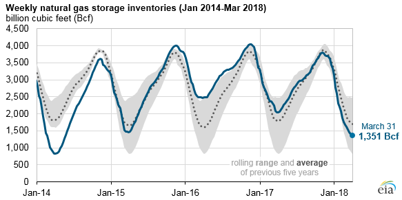 weekly natural gas storage inventories, as explained in the article text