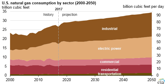 U.S. natural gas consumption by sector, as explained in the article text