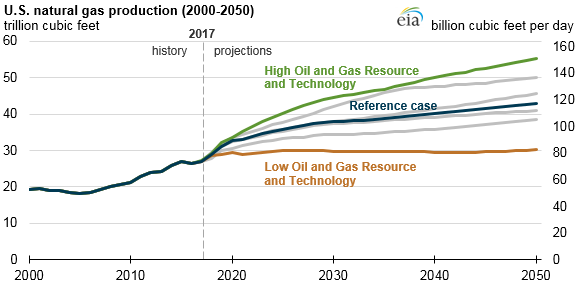 U S  natural gas production and consumption increase in