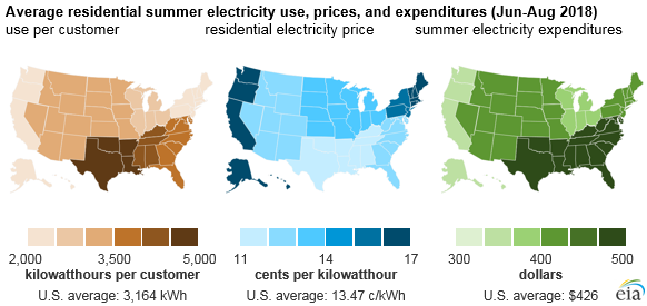 average residential summer electricity use, prices, and expenditures, as explained in the article text