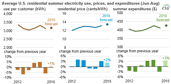 average U.S. residential summer electricity price, use, and expenditures, as explained in the article text