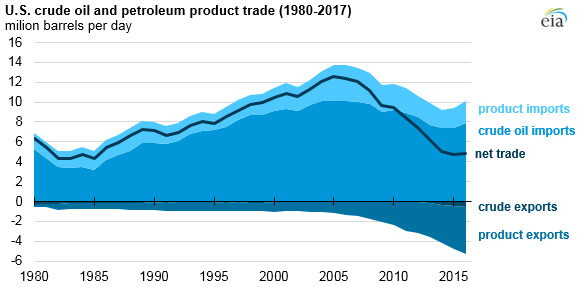 U.S. crude oil and petroleum product trade, as explained in the article text
