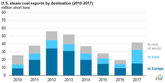 U.S. steam coal exports by destination, as explained in the article text