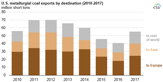 U.S. metallurgical coal exports by destination, as explained in the article text