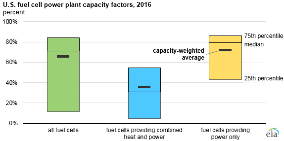 U.S. fuel cell power plant capacity factors, as explained in the article text