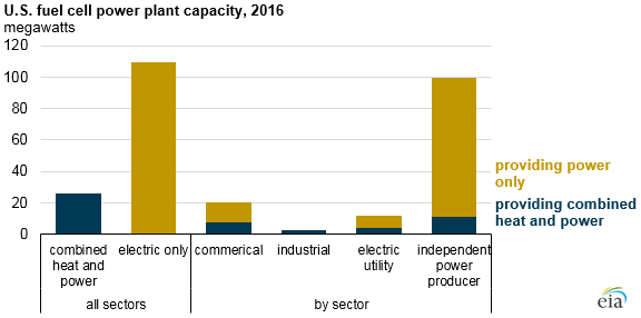 U.S. fuel cell power plant capacity, as explained in the article text