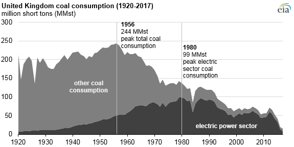 UK coal consumption, as explained in the article text