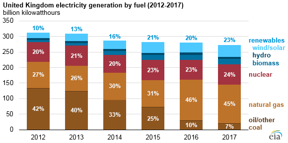 United Kingdom electricity generation by fuel, as explained in the article text