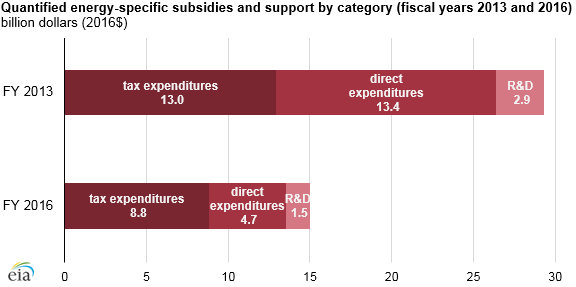 graph of quantified energy-specific subsidies and support by category, as explained in the article text