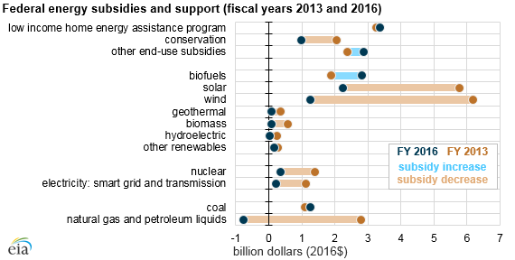 graph of federal energy subsidies and support, as explained in the article text