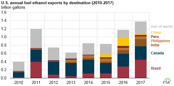 U.S. annual fuel ethanol imports, as explained in the article text