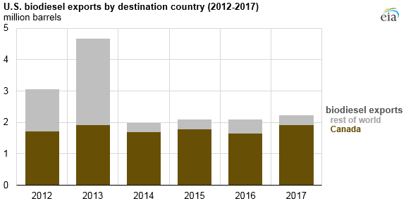 U.S. biodiesel exports by destination country, as explained in the article text