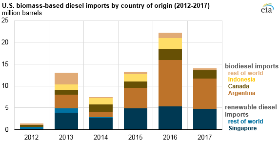 U.S. biomass-based diesel imports, as explained in the article text