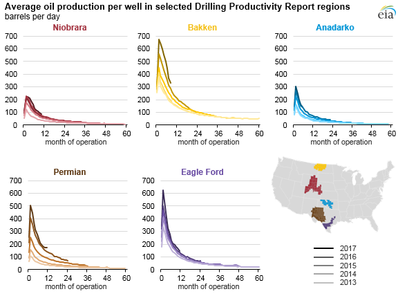 average oil production per well in selected DPR regions, as explained in the article text