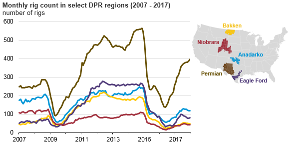 monthly rig count in select DPR regions, as explained in the article text