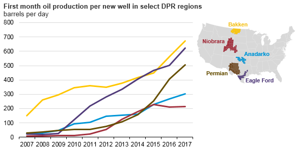 first month oil production per new well in select DPR regions, as explained in the article text