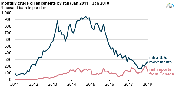 monthly crude oil shipments by rail, as explained in the article text
