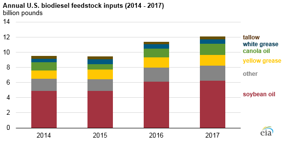 annual U.S. biodiesel feedstock inputs, as explained in the article text