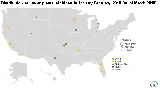 distribution of power plants additions in Jan-Feb 2018, as described in the article text