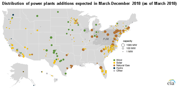 distribution of power plants additions in Mar-Dec 2018, as described in the article text