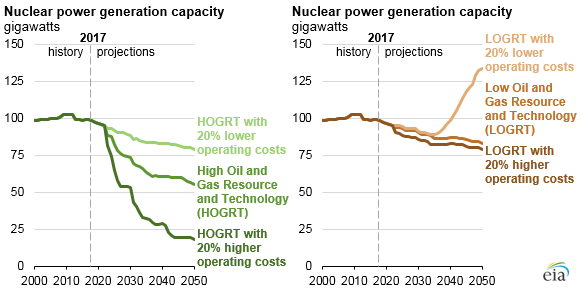 nuclear power generation capacity, as explained in the article text