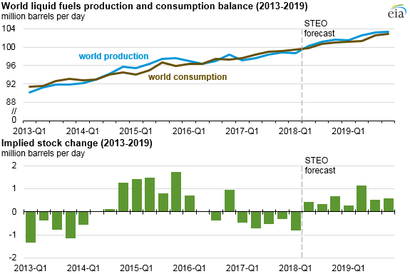 IEA cuts oil demand forecast