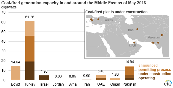 Countries in and around the Middle East are adding coal