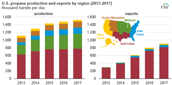 U.S. propane production and exports by region, as explained in the article text