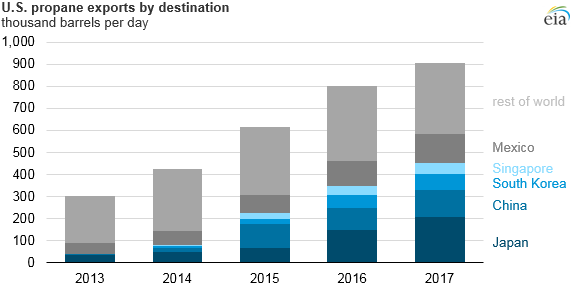 U.S. propane exports by destination, as explained in the article text