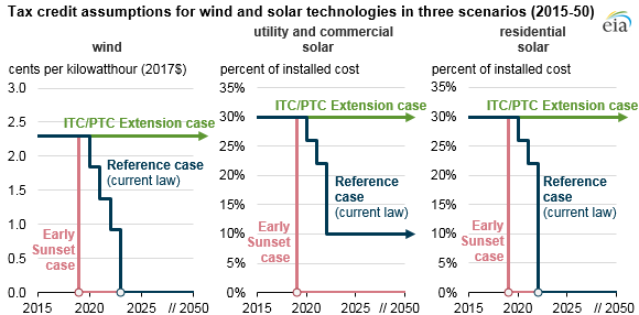 tax credit assumptions for wind and solar technologies in three scenarios, as explained in the article text