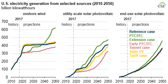 U.S. electricity generation from selected sources, as explained in the article text
